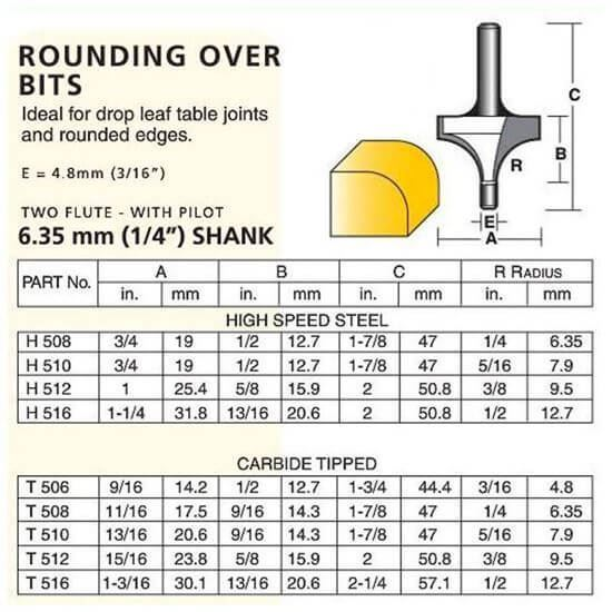 """Edge Forming Rounding Over Bits – ¼"""" Shank"""